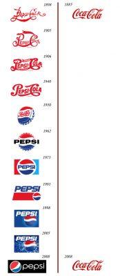 pepsi logo vs coke logo